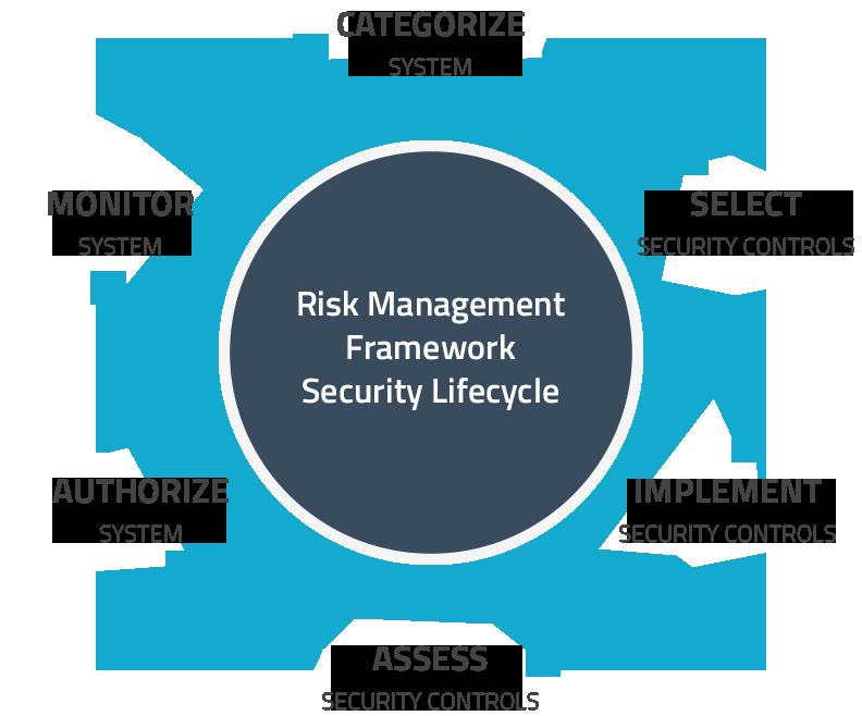 CKSS CMMC DFARS Compliance Consultants risk management framework security lifecycle