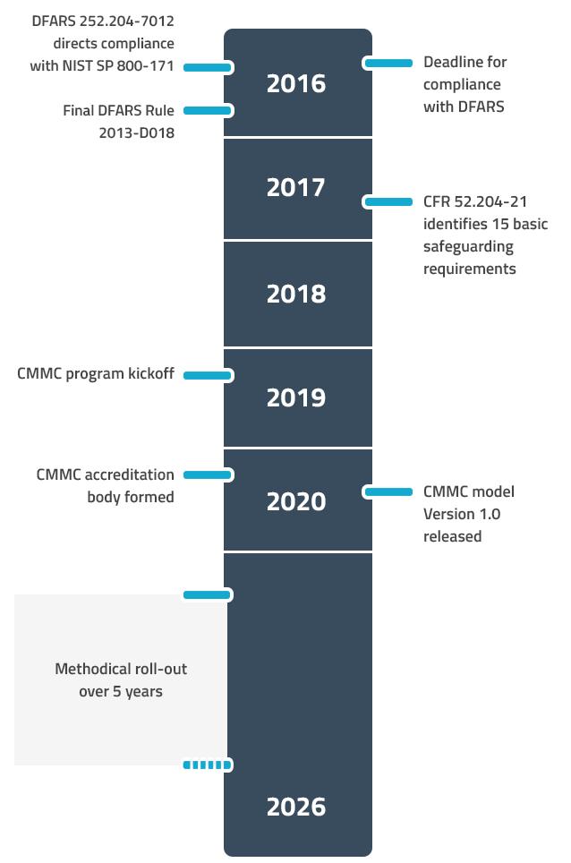 CKSS CMMC DFARS Compliance Consultants The Evolution of DFARS/NIST 171/CMMC timeline